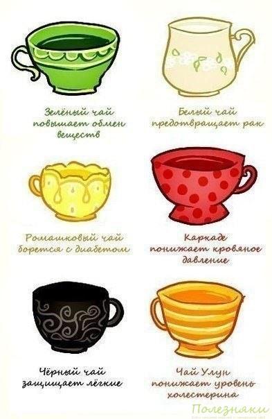 Какой чай чем полезен?