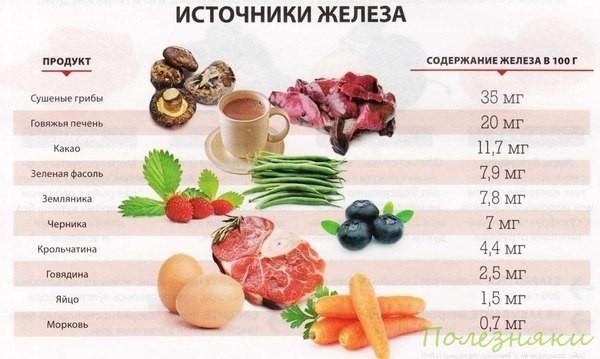 Источник железа