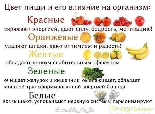 цвет пищи и её влияние